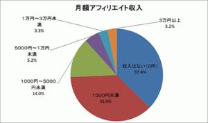 月額アフィリエイト収入2014