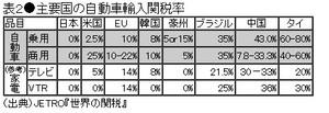 自動車輸入関税率2002