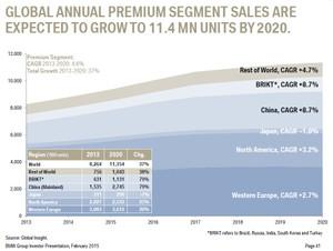 BMWの地域別販売台数予測