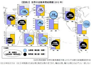 世界の自動車需給概観