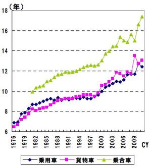 自動車の使用年数