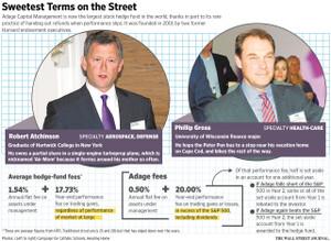 ヘッジファンドの報酬体系