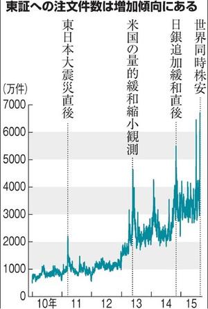 東証の注文件数の推移