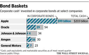 現金に対する社債保有比率