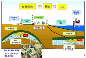 CO2の地下貯蔵