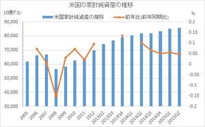 米家計純資産の推移