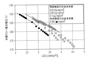 プラチナの含有量と電気抵抗