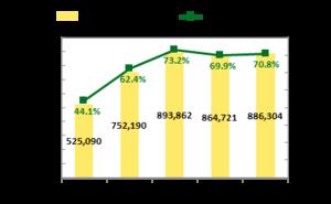 携帯電話加入者数及び普及率(2009-2013年)
