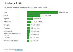 自宅にトイレのない人口が多い国の比較
