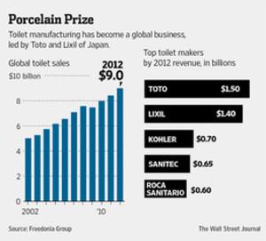 トイレの市場規模