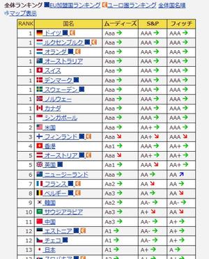 国債格付ランキング(20151219)