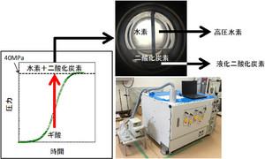 高圧水素連続供給法