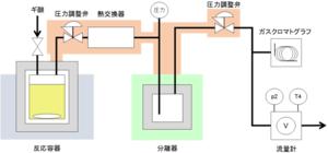 高圧水素連続供給法の概略図