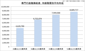 航空管制官の平均年収