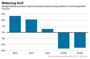 GCCの財政収支の推移