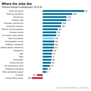米労働省が見込む雇用者増加率(2014年~24年)