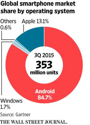スマートフォンのOSの世界市場シェア