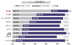 OS別スマートフォン販売シェア