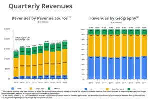 グーグルの売上内訳と地域別比率