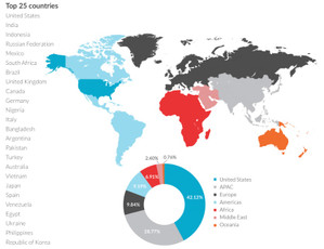 モバイル端末からのトラフィック上位国