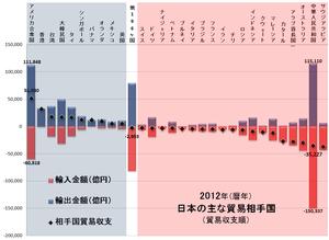 国別貿易収支2012.png