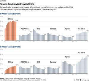 台湾の貿易相手国の変遷
