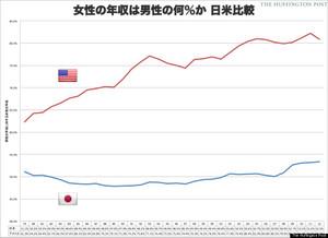 男女の報酬格差の日米比較