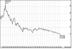 1988年からの金利の推移
