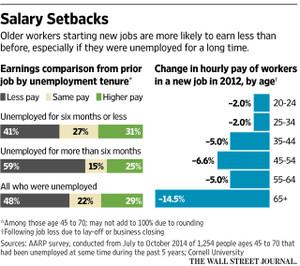 年齢別にみた前職と転職後の1時間当たりの賃金比較