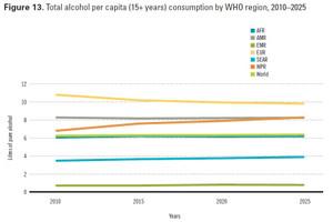 成人1人あたりのアルコール消費量の推計
