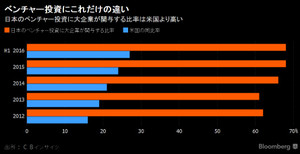 ベンチャー投資に大企業が関与する比率(日米比較)