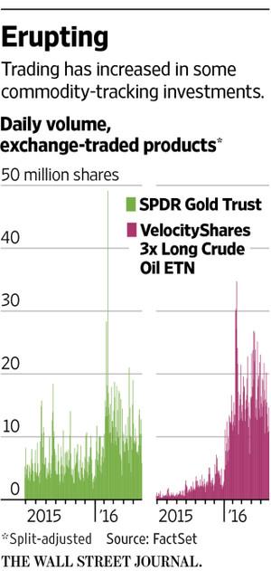 金・原油ETNの取引高推移