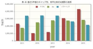 キャリア別前年比契約純増数の推移