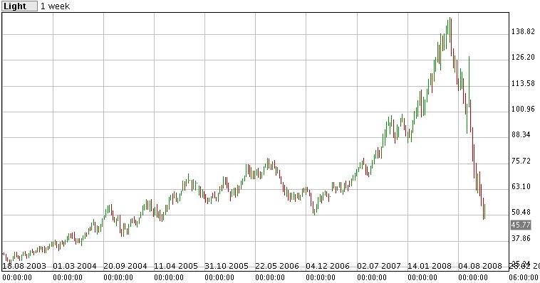 WTI 原油価格推移