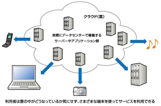 クラウドコンピュータといい文書作成や表計算、画像などもソフトをインストー... QRコードで郵便